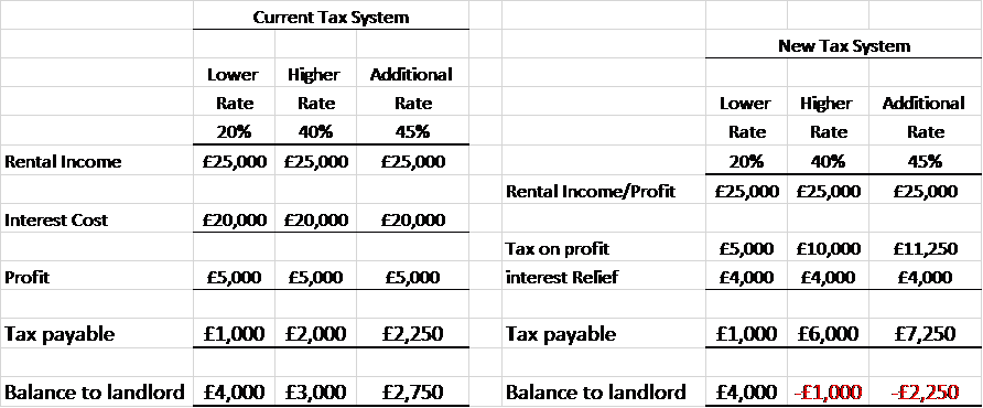 Clause 24 calculation